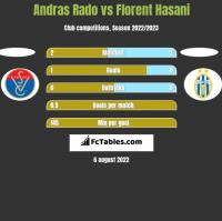 Andras Rado vs Florent Hasani h2h player stats