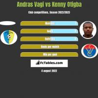 Andras Vagi vs Kenny Otigba h2h player stats