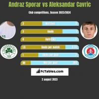 Andraz Sporar vs Aleksandar Cavric h2h player stats
