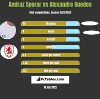 Andraz Sporar vs Alexandre Guedes h2h player stats