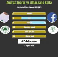Andraz Sporar vs Alhassane Keita h2h player stats
