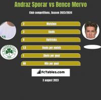Andraz Sporar vs Bence Mervo h2h player stats
