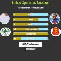 Andraz Sporar vs Cassiano h2h player stats