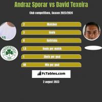 Andraz Sporar vs David Texeira h2h player stats