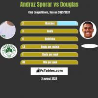 Andraz Sporar vs Douglas h2h player stats