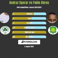 Andraz Sporar vs Fabio Abreu h2h player stats