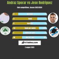 Andraz Sporar vs Jese Rodriguez h2h player stats