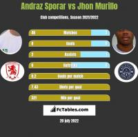 Andraz Sporar vs Jhon Murillo h2h player stats