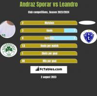 Andraz Sporar vs Leandro h2h player stats