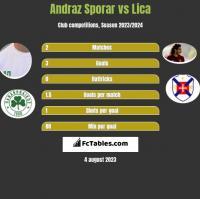 Andraz Sporar vs Lica h2h player stats