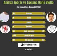 Andraz Sporar vs Luciano Dario Vietto h2h player stats