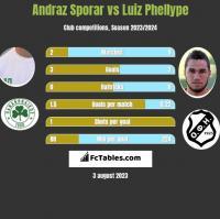 Andraz Sporar vs Luiz Phellype h2h player stats