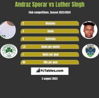 Andraz Sporar vs Luther Singh h2h player stats