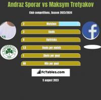 Andraz Sporar vs Maksym Tretyakov h2h player stats
