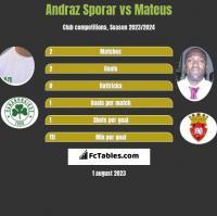 Andraz Sporar vs Mateus h2h player stats