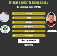 Andraz Sporar vs Milos Lacny h2h player stats