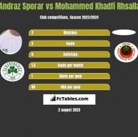 Andraz Sporar vs Mohammed Khadfi Rhsalla h2h player stats