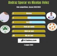 Andraz Sporar vs Nicolas Velez h2h player stats