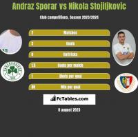 Andraz Sporar vs Nikola Stojiljkovic h2h player stats
