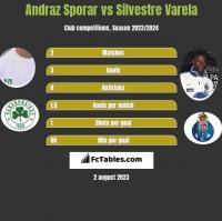 Andraz Sporar vs Silvestre Varela h2h player stats