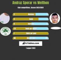 Andraz Sporar vs Welthon h2h player stats