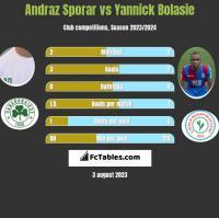 Andraz Sporar vs Yannick Bolasie h2h player stats