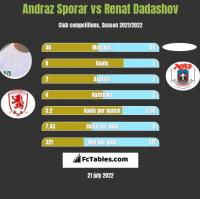 Andraz Sporar vs Renat Dadashov h2h player stats