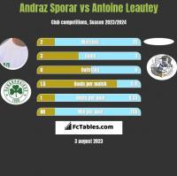 Andraz Sporar vs Antoine Leautey h2h player stats