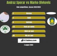 Andraz Sporar vs Marko Divkovic h2h player stats