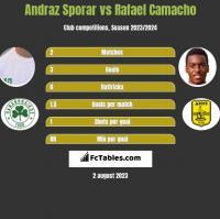 Andraz Sporar vs Rafael Camacho h2h player stats