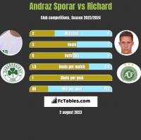 Andraz Sporar vs Richard h2h player stats