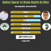 Andraz Sporar vs Bruno Duarte da Silva h2h player stats