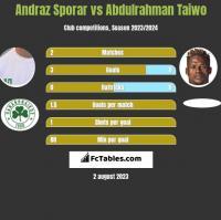 Andraz Sporar vs Abdulrahman Taiwo h2h player stats