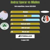 Andraz Sporar vs Miullen h2h player stats