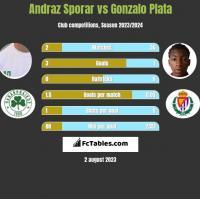 Andraz Sporar vs Gonzalo Plata h2h player stats