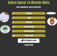 Andraz Sporar vs Ricardo Vieira h2h player stats