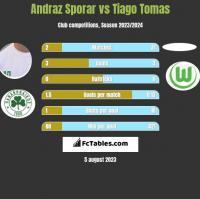 Andraz Sporar vs Tiago Tomas h2h player stats