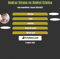 Andraż Struna vs Andrei Cristea h2h player stats
