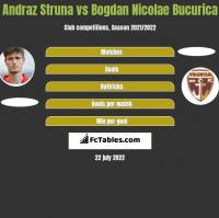 Andraz Struna vs Bogdan Nicolae Bucurica h2h player stats