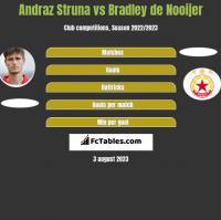 Andraz Struna vs Bradley de Nooijer h2h player stats