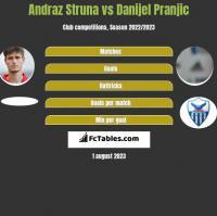 Andraz Struna vs Danijel Pranjic h2h player stats
