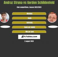 Andraz Struna vs Gordon Schildenfeld h2h player stats