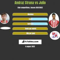Andraz Struna vs Julio h2h player stats