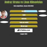 Andraż Struna vs Linas Klimavicius h2h player stats