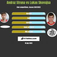Andraż Struna vs Lukas Skovajsa h2h player stats