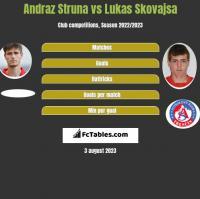 Andraz Struna vs Lukas Skovajsa h2h player stats