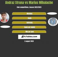 Andraż Struna vs Marius Mihalache h2h player stats