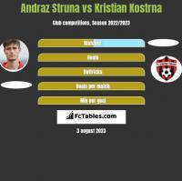 Andraz Struna vs Kristian Kostrna h2h player stats