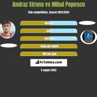 Andraz Struna vs Mihai Popescu h2h player stats