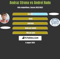 Andraż Struna vs Andrei Radu h2h player stats